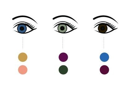 Find the Right Eye Shadow for Your Eyes